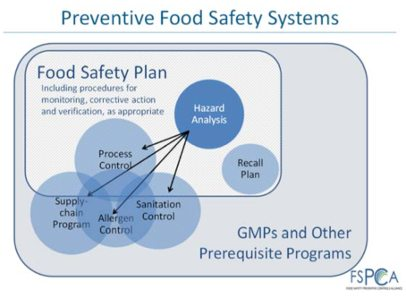 FSPCA-preventive-system-graphic