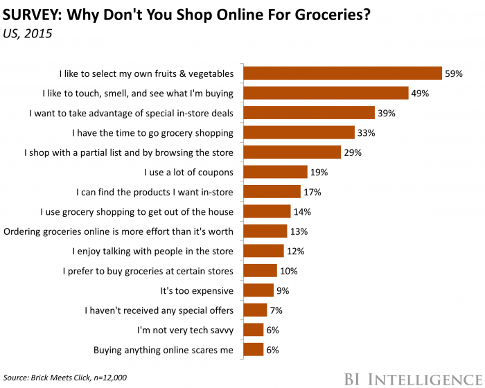online grocery survey